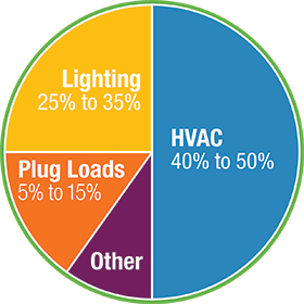 Lighting 25% to 35% | Plug Loads 5% to 15% | Other | HVAC 40% to 50%