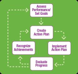 Assess Performance/Set Goals | Create Action Plan | Implement Action Plan | Evaluate Progress | Recognize Achievements